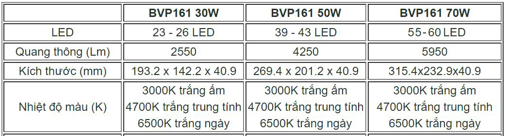 Đèn pha LED BVP161 30W 220-240V WB Philips